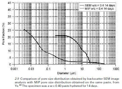 Photo of Assessments of pore size distributions