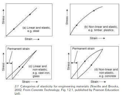 Photo of Elasticity (Dimensional stability)