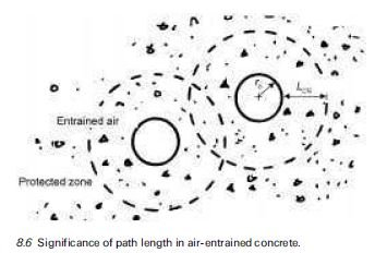 Photo of Air entrainment Concept