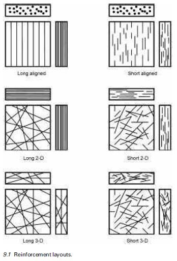 Photo of Reinforcement: layouts and fibres