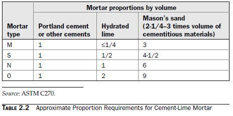 Photo of Cement-Lime Mortar