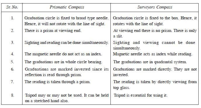 Types Of Compass Civil Engineering