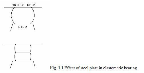 Photo of In the design of elastomeric bearings, why are steel plates inserted inside the bearings?