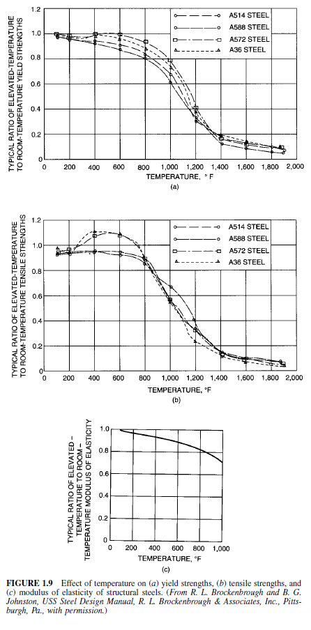 Photo of Effect of Elevated Temperatures on Tensile Properties