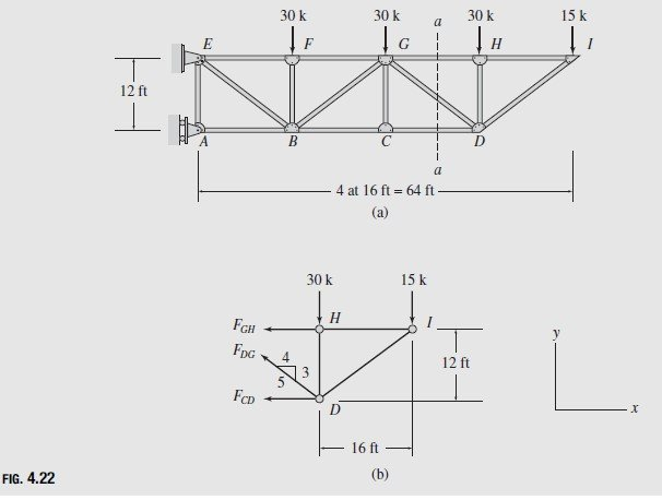 Plane Trusses by the Method of Sections Problems and Solutions
