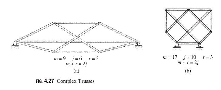 Photo of Complex Trusses