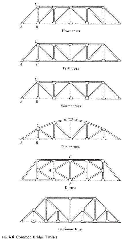 Photo of Assumptions for Analysis of Trusses