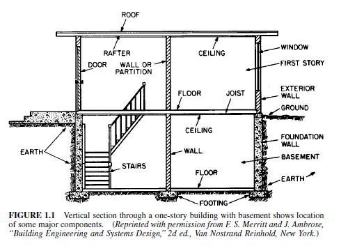 Photo of Major Building Systems