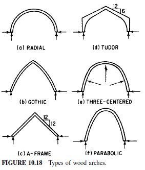 Photo of Design of Timber Arches