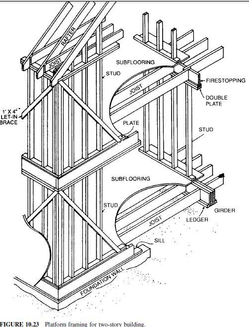 Photo of Wood-Frame Construction