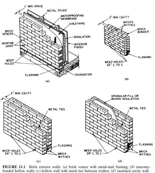 Photo of Masonry Definitions