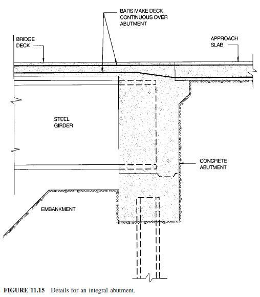Photo of Elimination of Expansion Joints in Highway Bridges