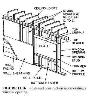 Photo of Stud-Wall Construction