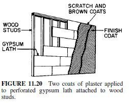 Photo of Plaster Finishes