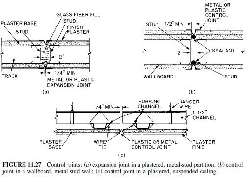Photo of Isolation and Control Joints in Gypsumboard Construction