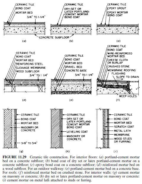 Photo of Tile Installation Methods