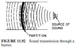 Photo of Sound and Vibration Control