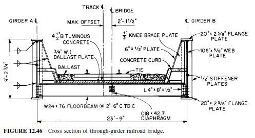 Photo of Through Plate-Girder Bridges with Floorbeams