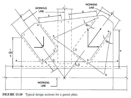 Photo of Truss Joint Design Procedure