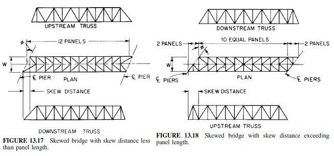 Photo of Skewed Bridges