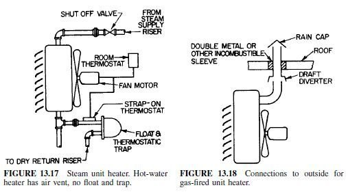 Photo of Unit Heaters