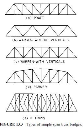 Photo of Types of Trusses