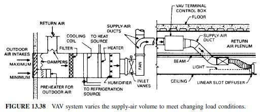 Photo of Variable-Air-Volume (VAV) Systems