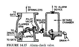 Photo of Types of Sprinkler Systems