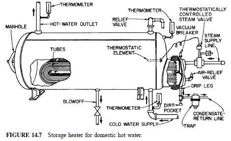 Photo of Domestic Water Heaters