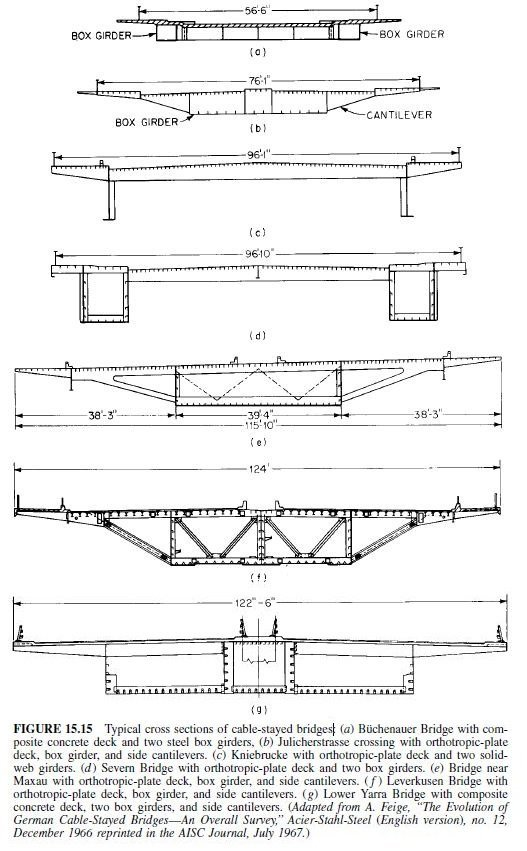 Photo of Classification and Characteristics of Cable-Stayed Bridges