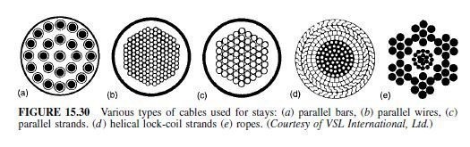 Photo of Cables