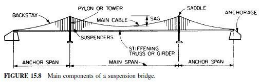 Photo of Classification and Characteristics of Suspension Bridges