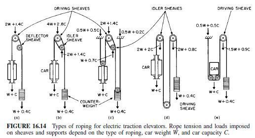 Photo of Electric Elevators