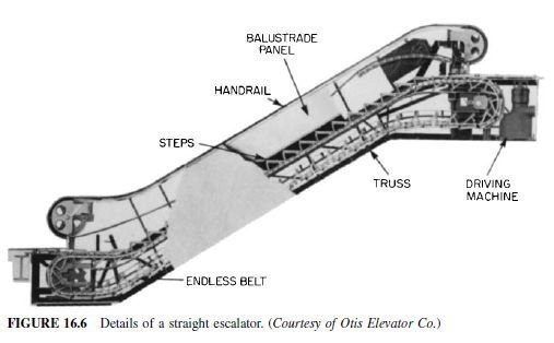 Photo of Escalators