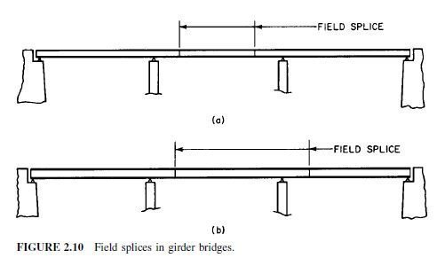 Photo of Erection Procedure for Bridges