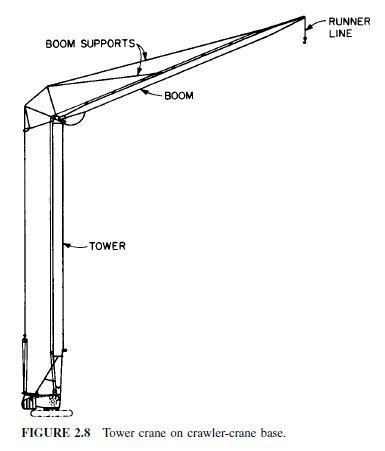 Photo of Erection Methods for Buildings