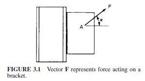 Photo of Principles of Forces