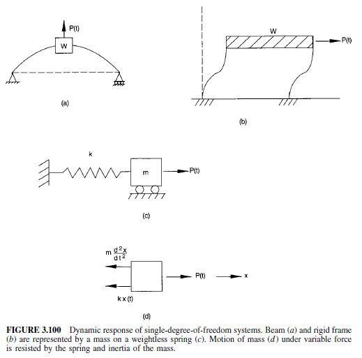 Photo of Vibration of Single-Degree-of-Freedom Systems