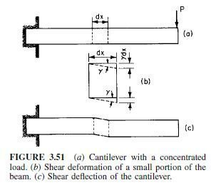 Photo of Shear Deflections in Beams