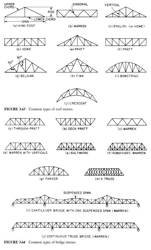 Photo of Commonly Used Structural Systems