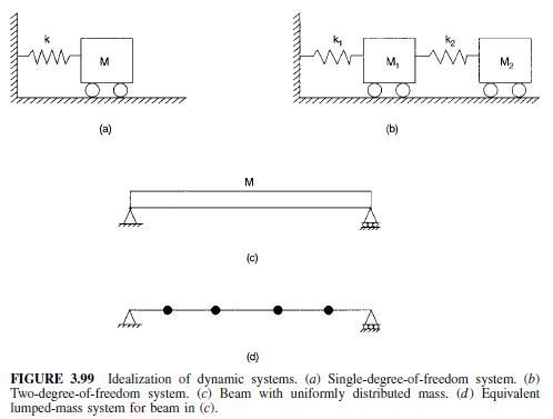 Photo of General Concepts of Structural Dynamics