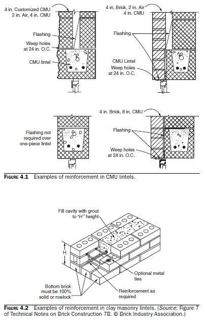 Photo of How Reinforcement Is Used in Masonry Elements