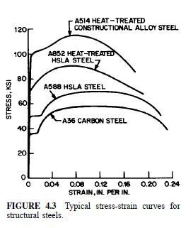 Photo of Properties of Structural Steels