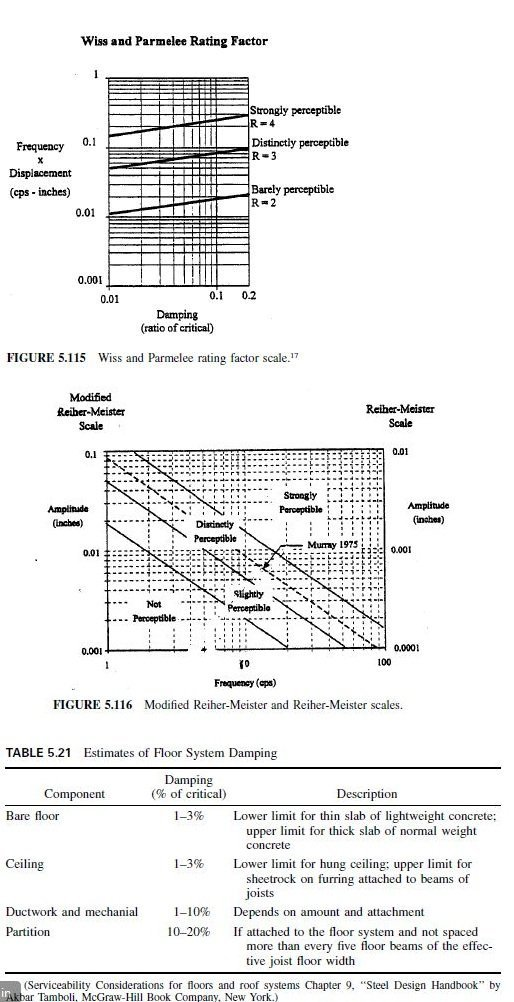 Photo of Reiher-Meister Scale for Steady-State Vibrations