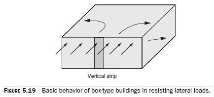 Photo of Basic Behavior of Unreinforced Shear Walls