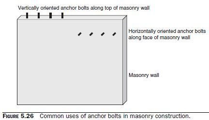 Photo of Strength Design of Anchor Bolts