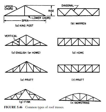 Photo of Roof Trusses