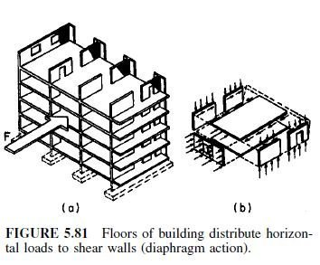 Photo of Load Distribution to Bents and Shear Walls
