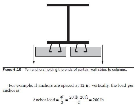 Photo of Design of Anchors for Curtain Wall