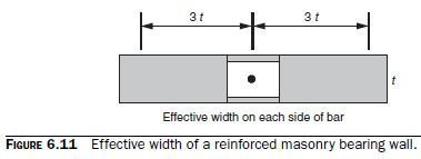 Photo of Introduction to Strength Design of Reinforced Bearing Walls